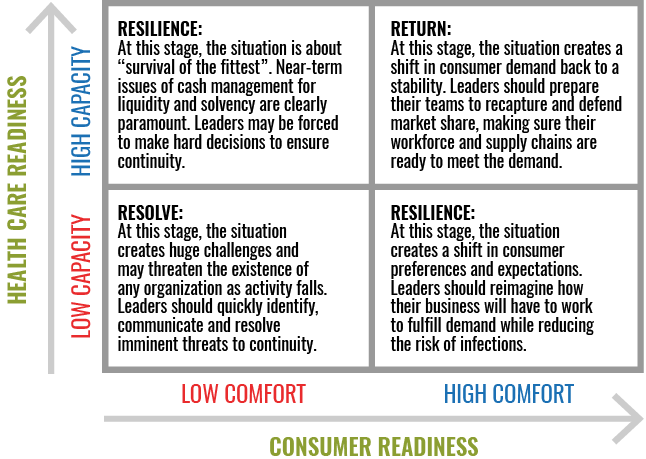 Four Strategic Plans for Readiness