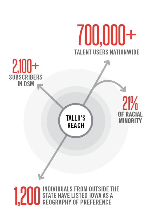 Tallo's Reach Graphic