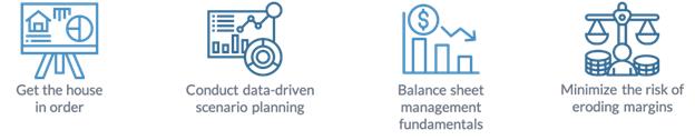 Four steps to Profitability