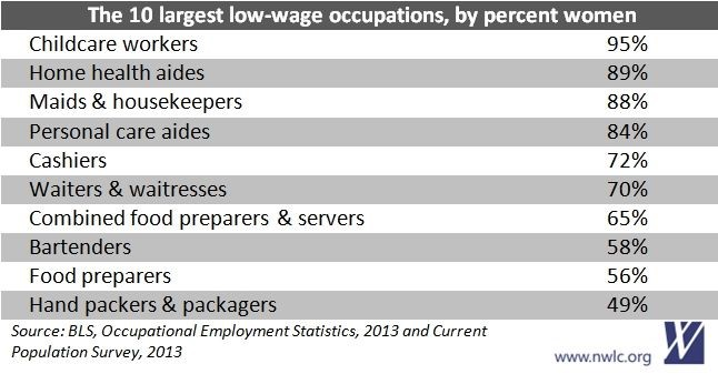10 Largest Low-Wage Occupations