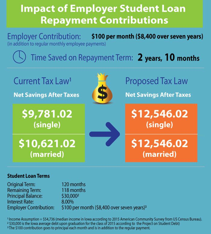 Employer Student Loan Repayment Impact