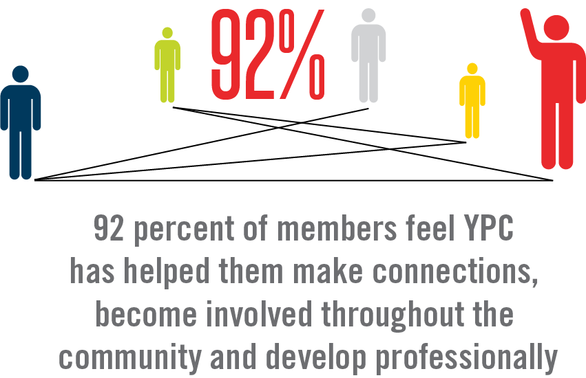 Members feel YPC has helped them make connections, become involved throughout the community and develop professionally.