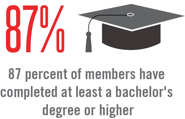 Members have completed at least a bachelor's degree or higher.